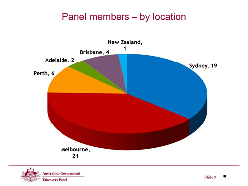 Slide 9 - Panel members - by location