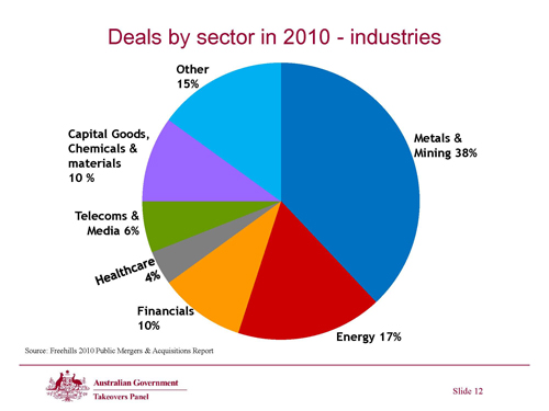 Slide 12 - Deals by sector in 2010 - industries