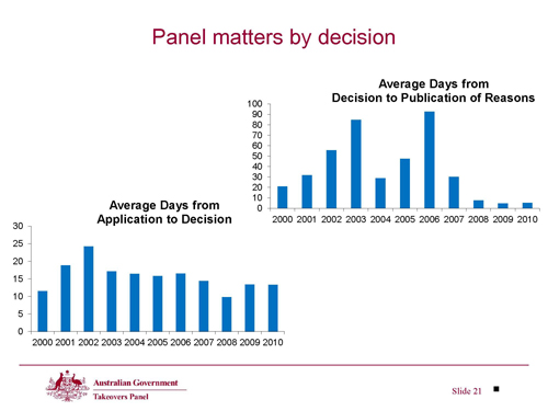 Slide 21 - Panel matters by decision