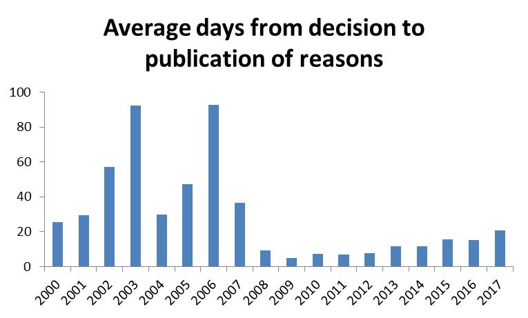 Average Days from Decision to Publication of Reasons