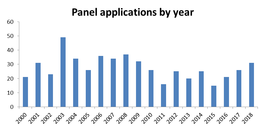 Panel Applications by Year