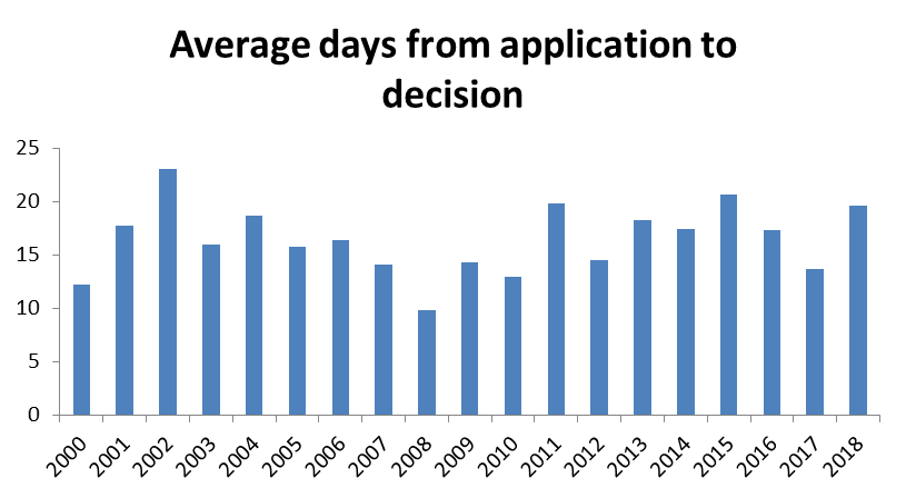 Average Days from Application to Decision