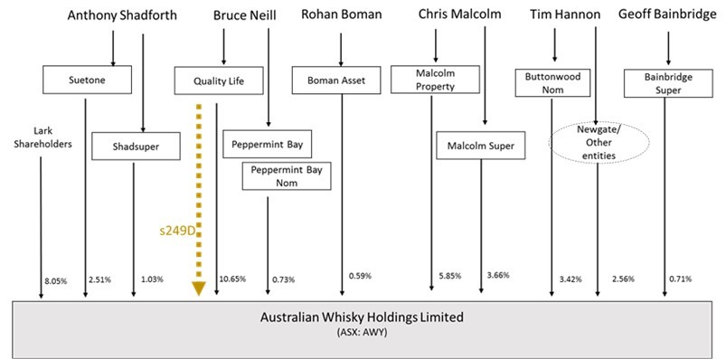 Diagram depicting AWL shareholdings