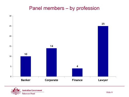 Slide 8 - Panel members - by profession