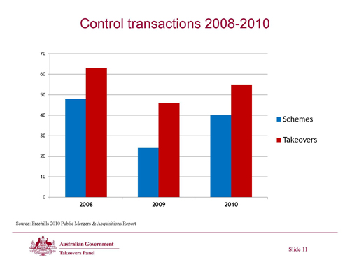 Slide 11 - Control transactions 2008-2010