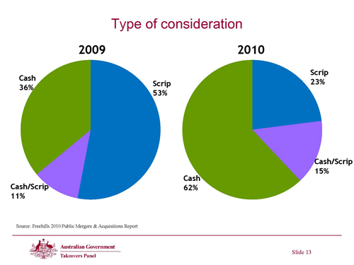 Slide 13 - Type of consideration
