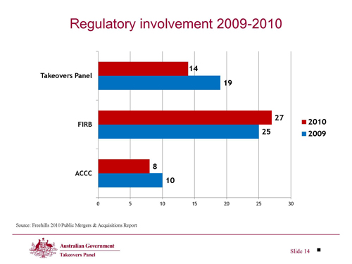 Slide 14 - Regulatory involvement 2009-2010