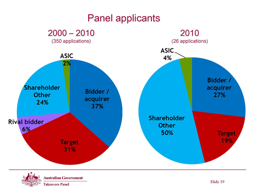 Slide 19 - Panel applicants