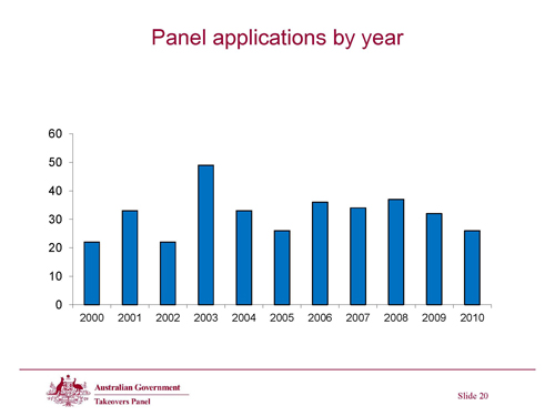 Slide 20 - Panel application by year
